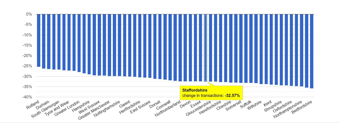 Staffordshire sales volume change rank