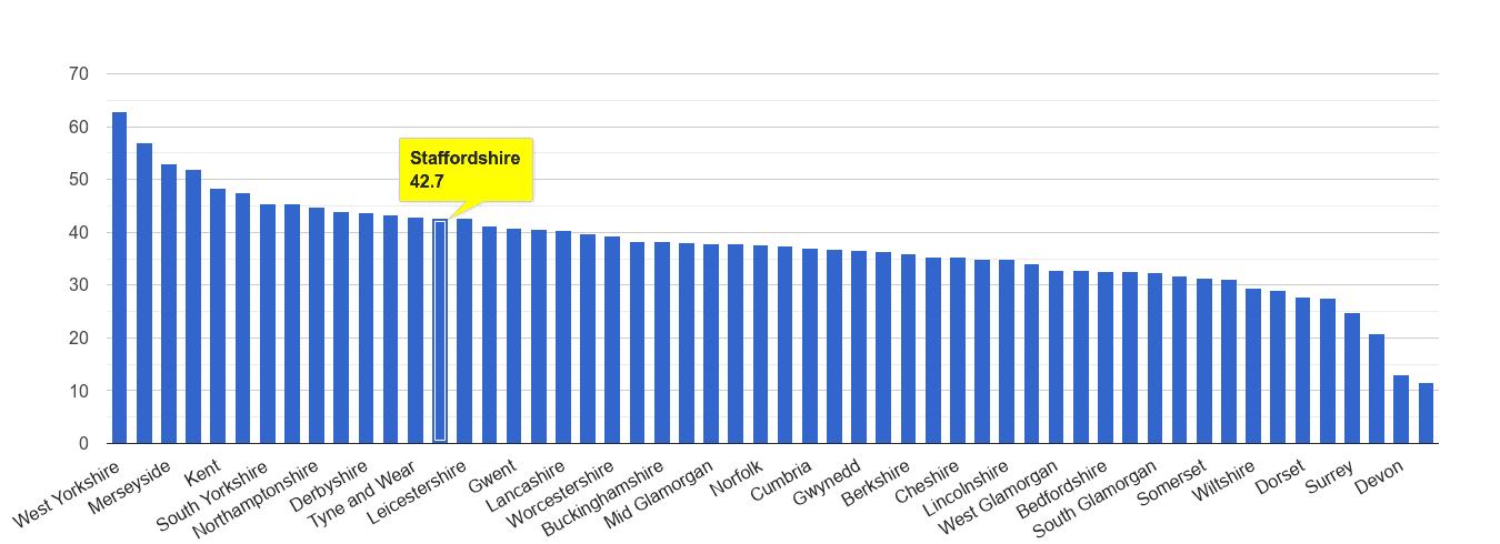 Staffordshire violent crime rate rank