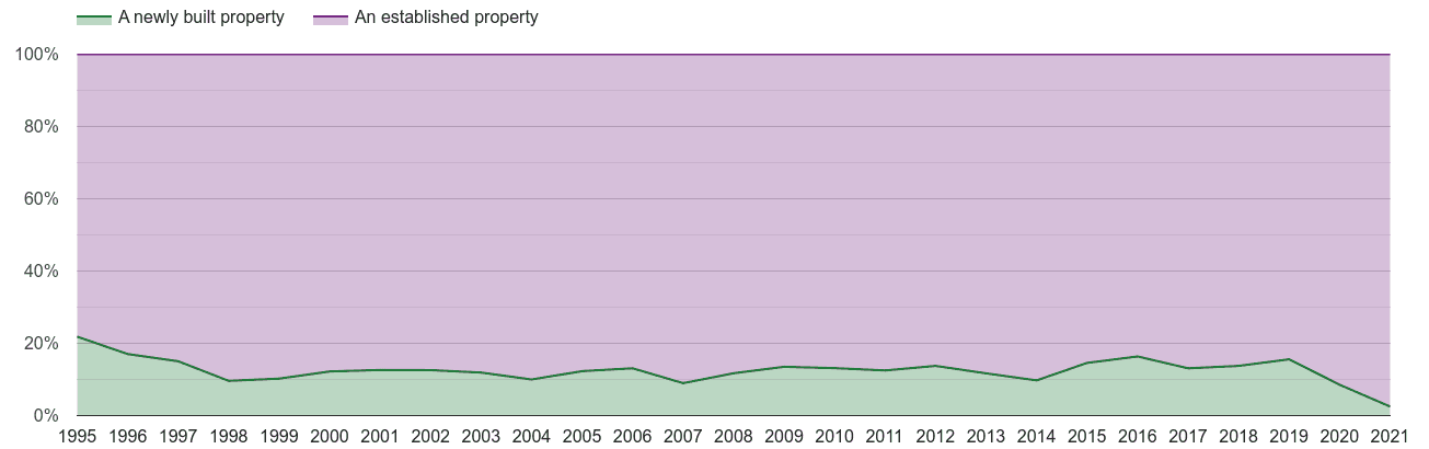 Stevenage annual sales share of new homes and older homes