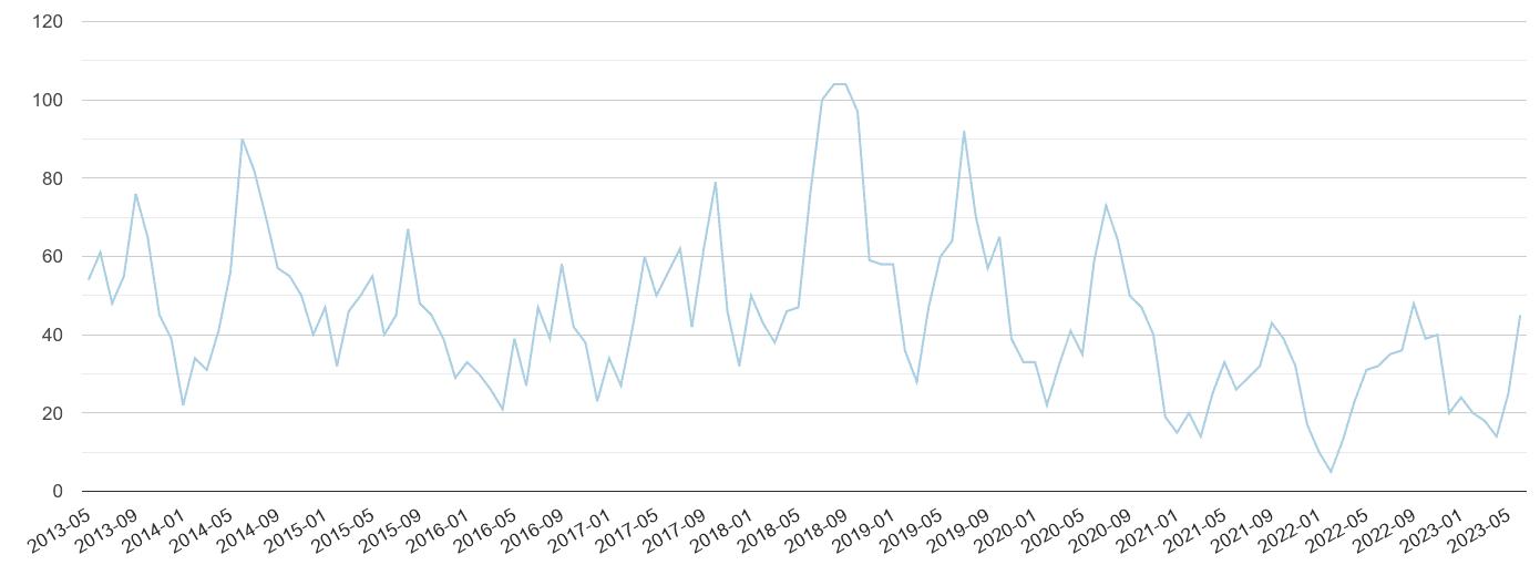Stevenage bicycle theft crime volume