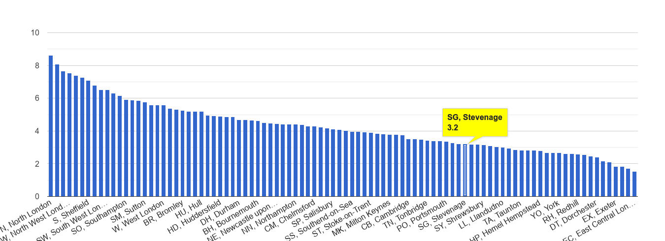 Stevenage burglary crime rate rank
