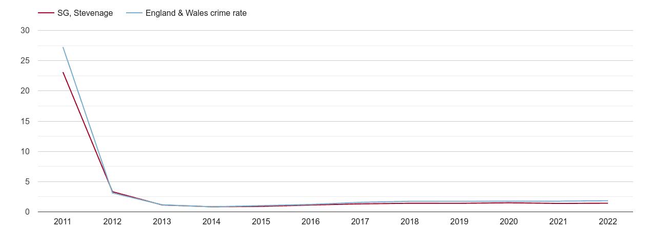Stevenage other crime rate