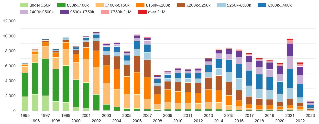 Stevenage property sales volumes