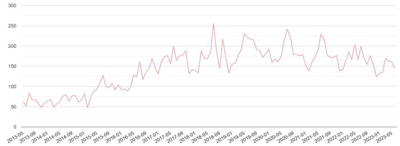 Stevenage public order crime volume