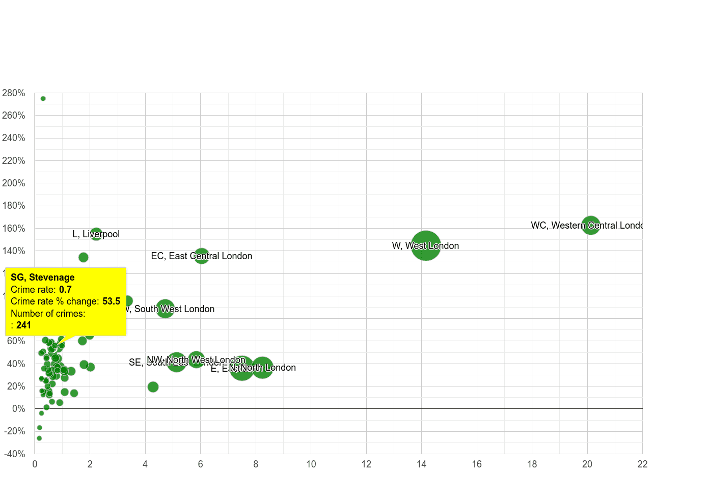 Stevenage theft from the person crime rate compared to other areas