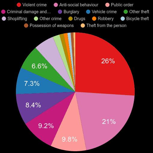 Stockport crime statistics