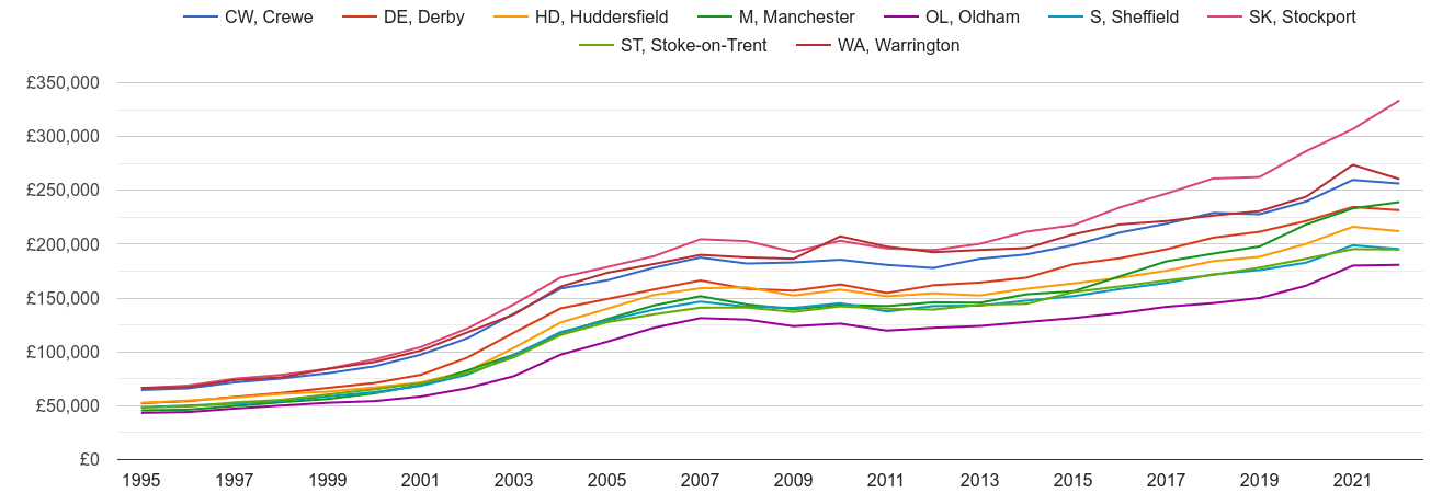 Stockport house prices and nearby areas
