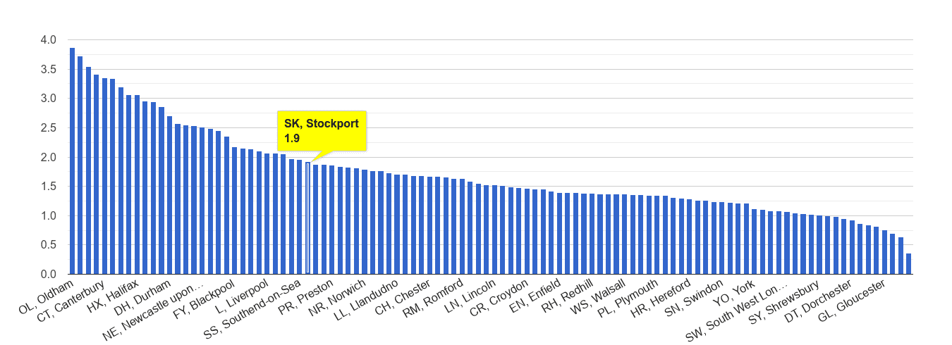 Stockport other crime rate rank