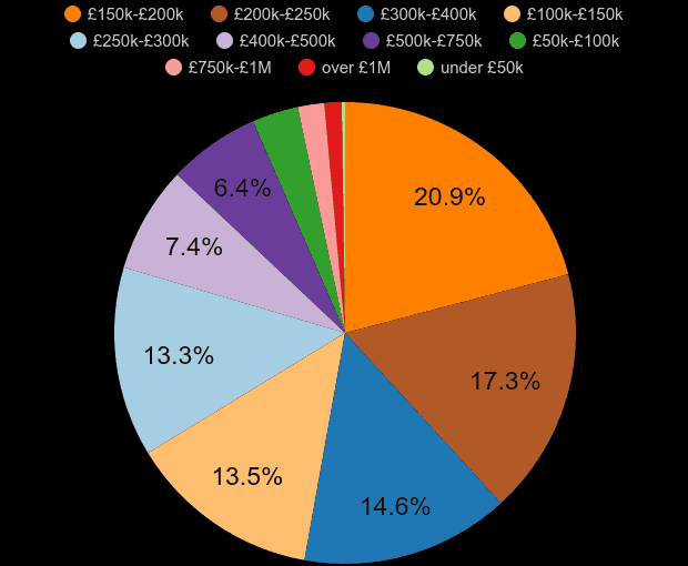 Stockport property sales share by price range