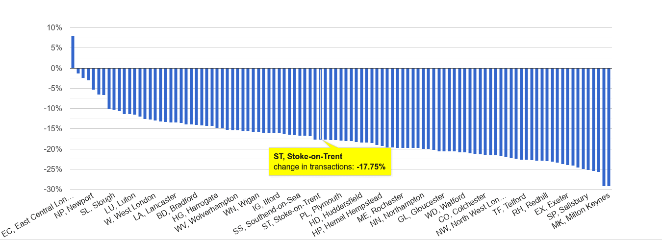 Stoke on Trent sales volume change rank