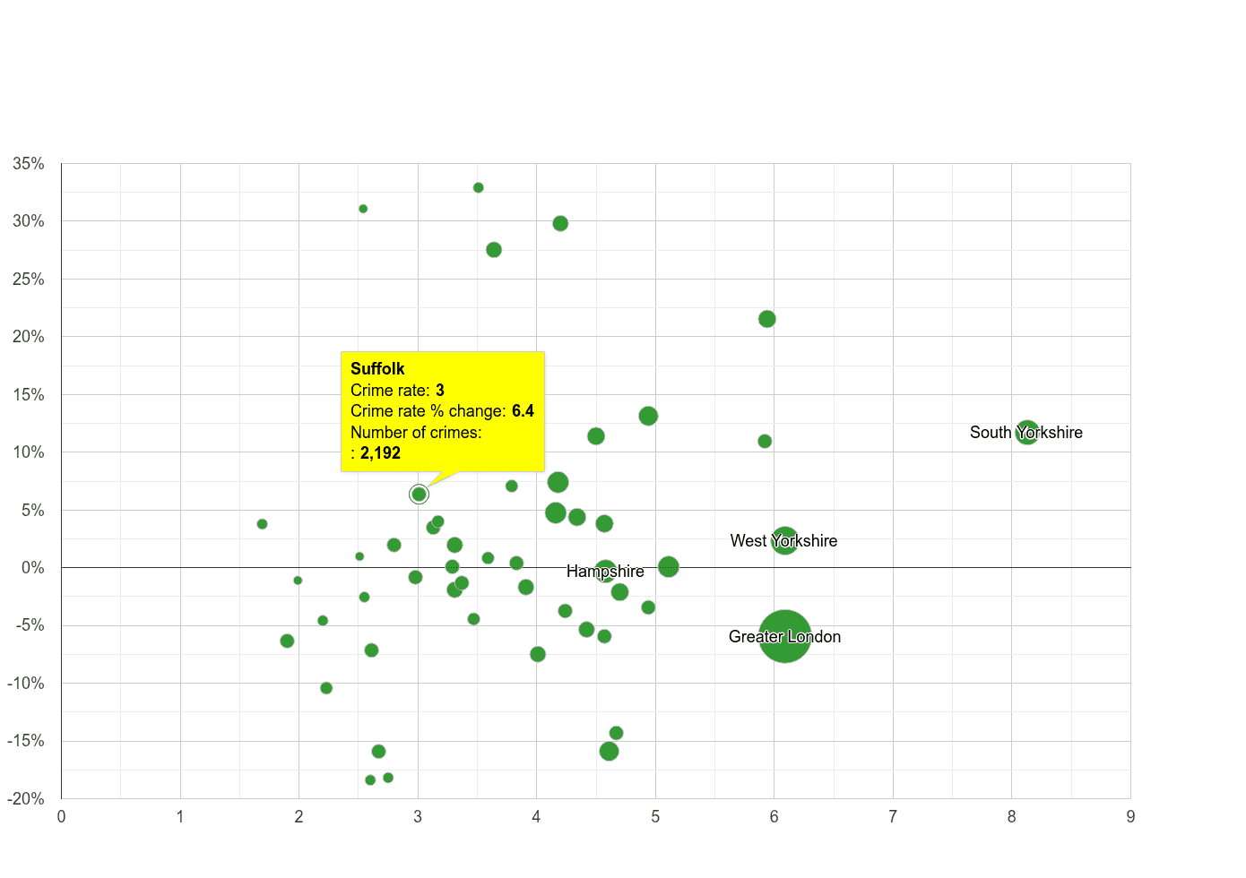 Suffolk burglary crime rate compared to other counties