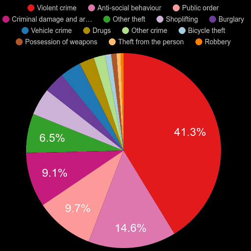 Suffolk crime statistics