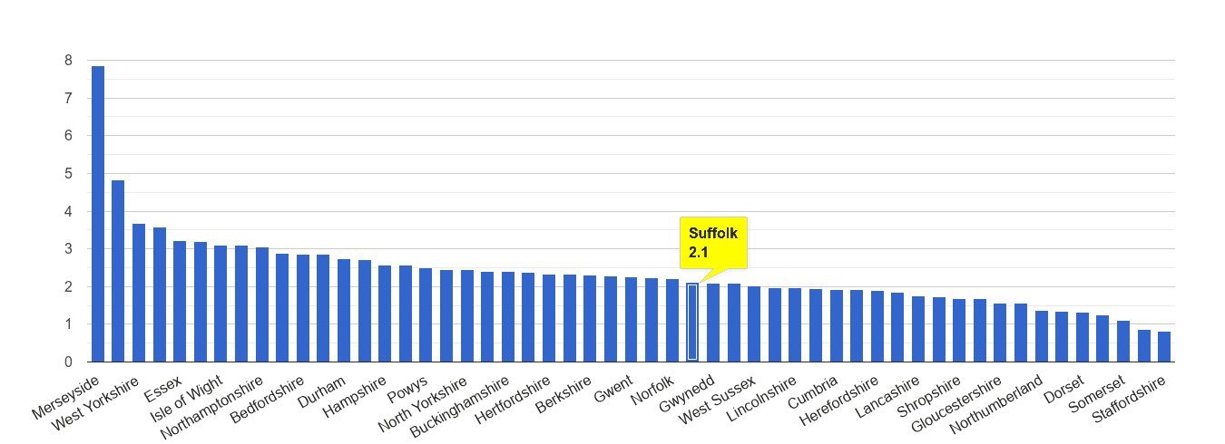Suffolk drugs crime rate rank