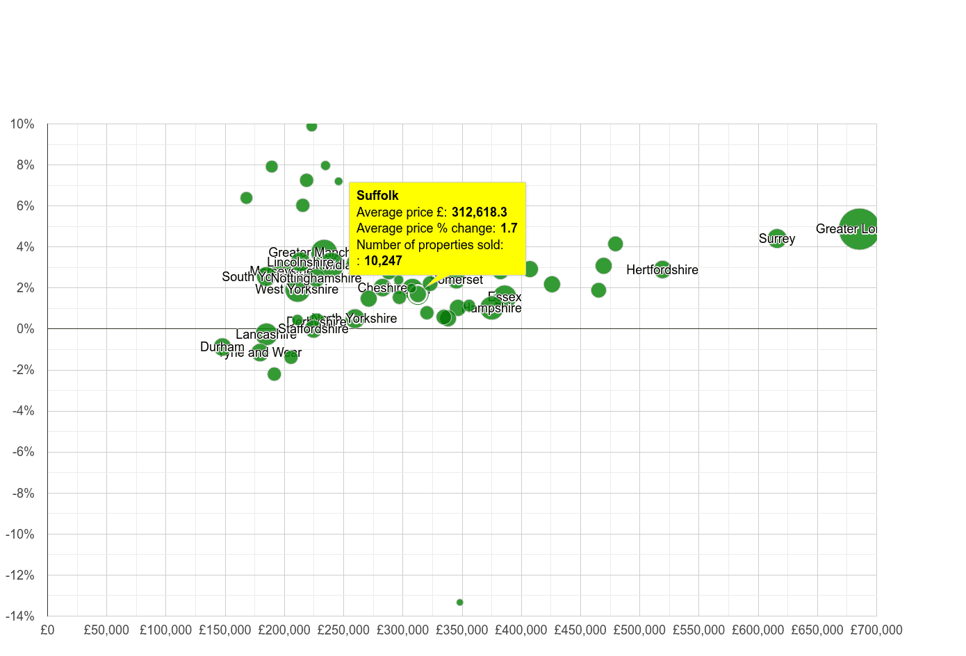 Suffolk house prices compared to other counties