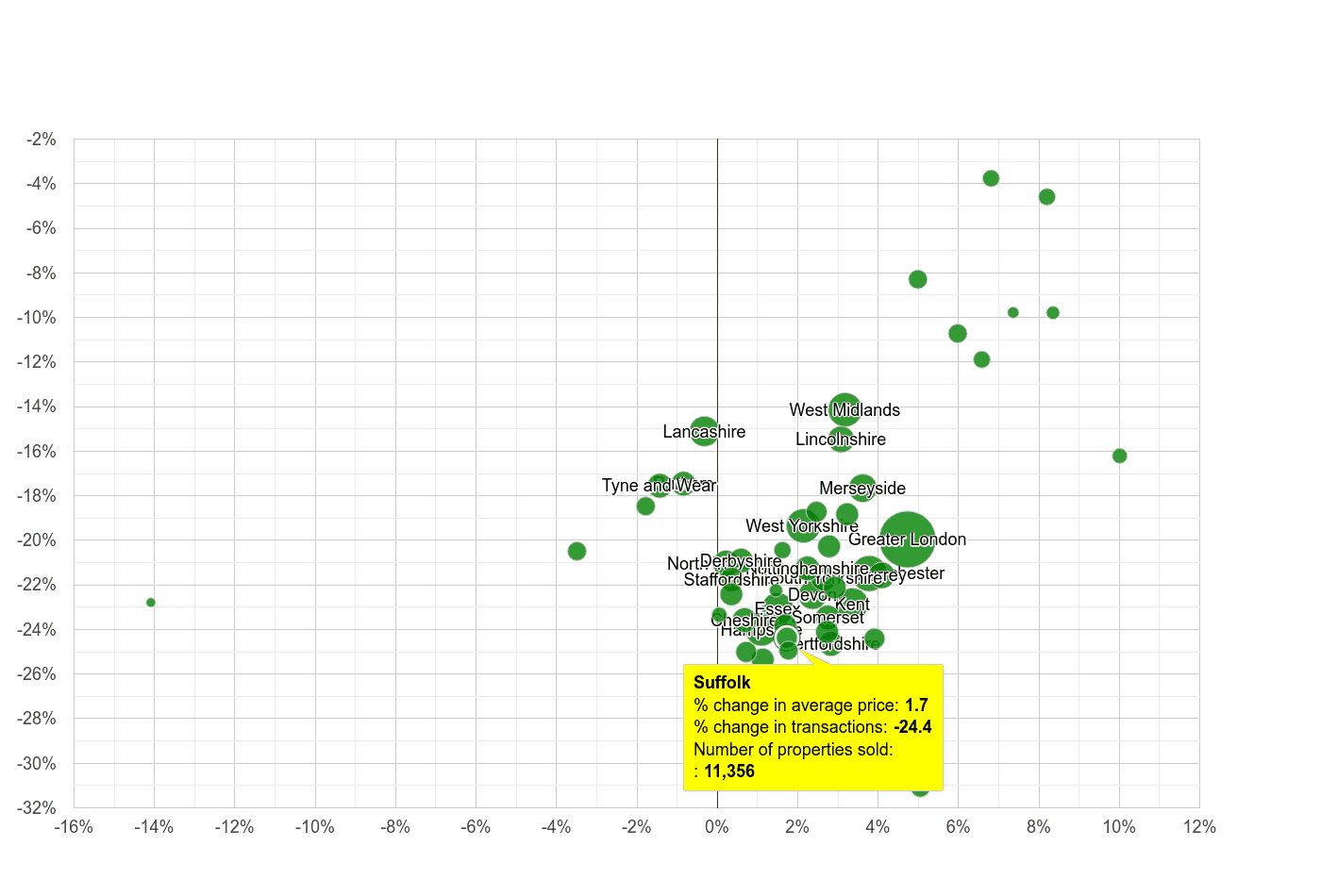 Suffolk property price and sales volume change relative to other counties