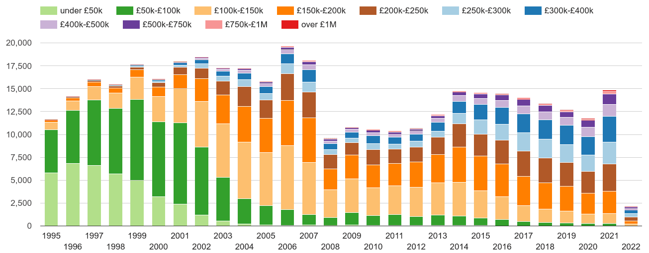 Suffolk property sales volumes