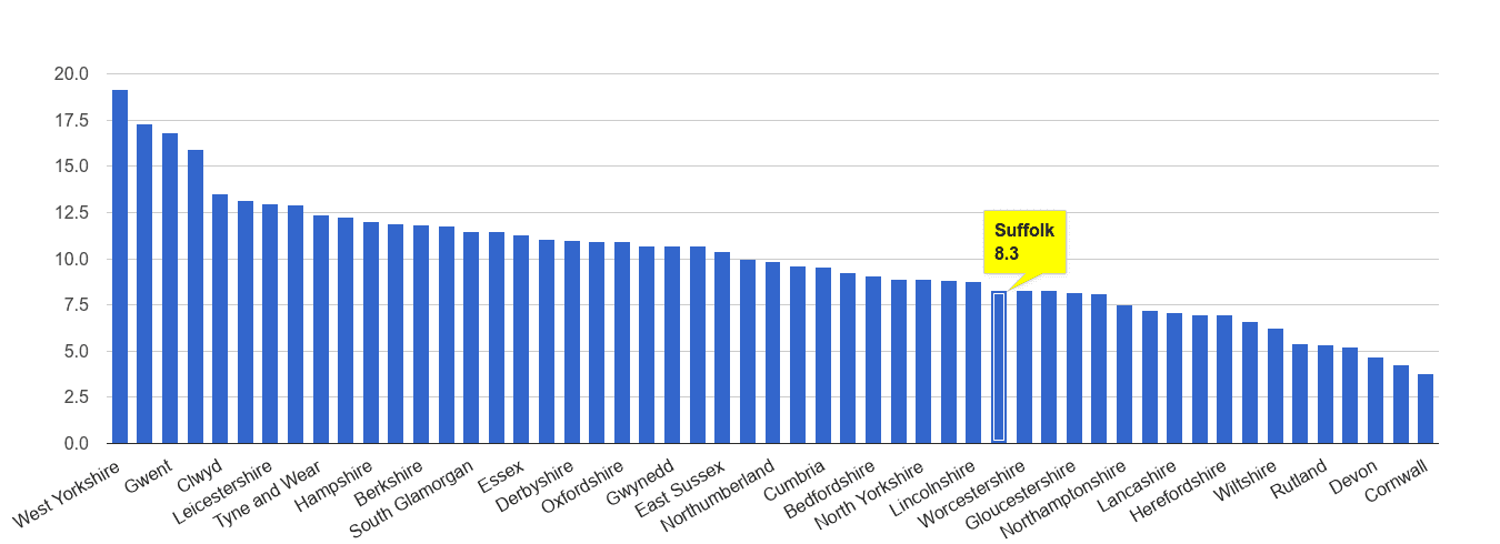 Suffolk public order crime rate rank
