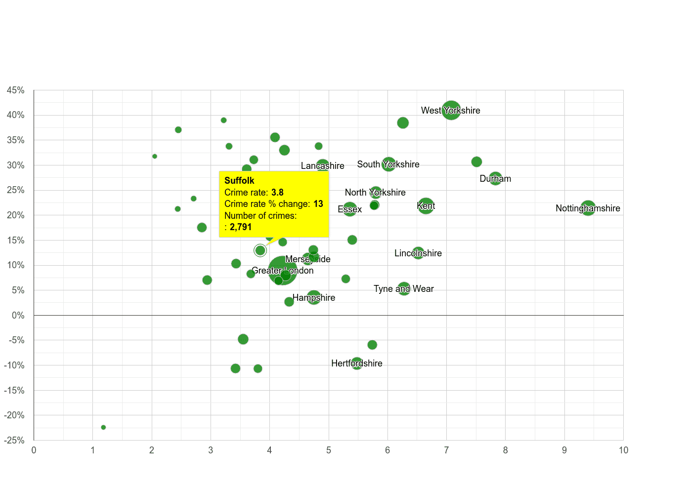 Suffolk shoplifting crime rate compared to other counties