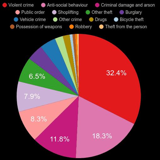 Sunderland crime statistics