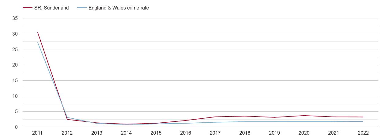 Sunderland other crime rate