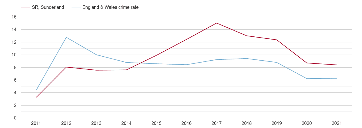 Sunderland other theft crime rate