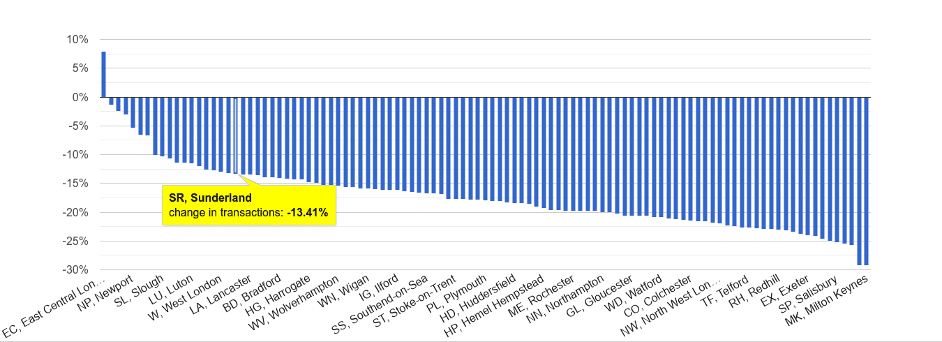 Sunderland sales volume change rank