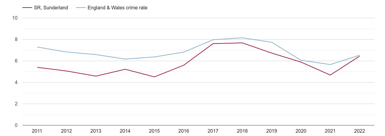 Sunderland vehicle crime rate