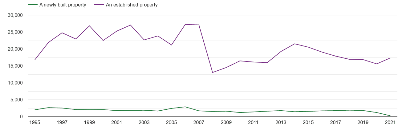 Surrey annual sales of new homes and older homes