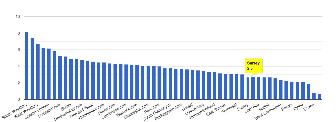 Surrey burglary crime rate rank