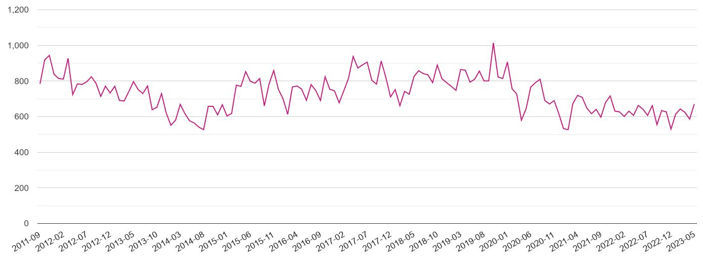 Surrey criminal damage and arson crime volume