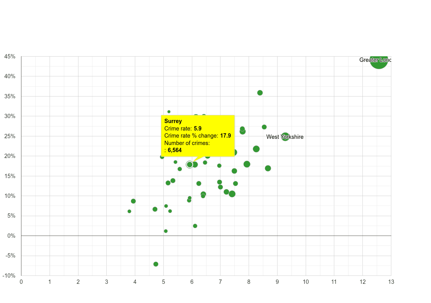 Surrey other theft crime rate compared to other counties