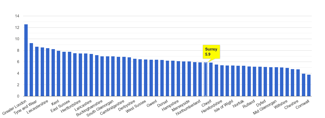 Surrey other theft crime rate rank