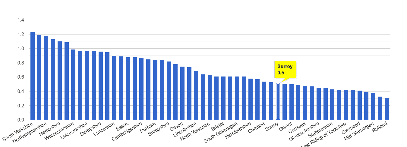 Surrey possession of weapons crime rate rank