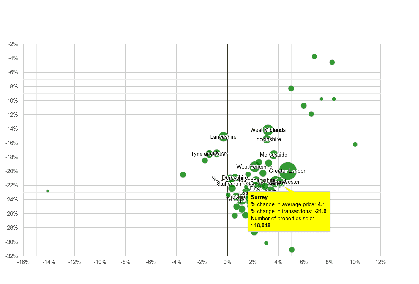 Surrey property price and sales volume change relative to other counties