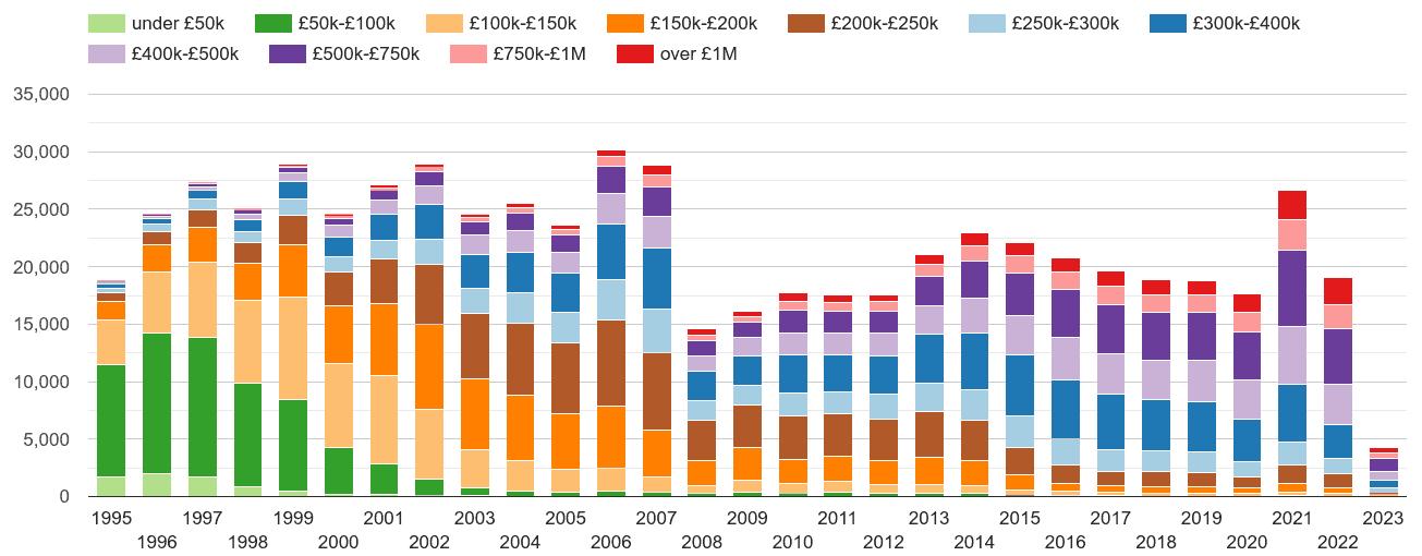 Surrey property sales volumes