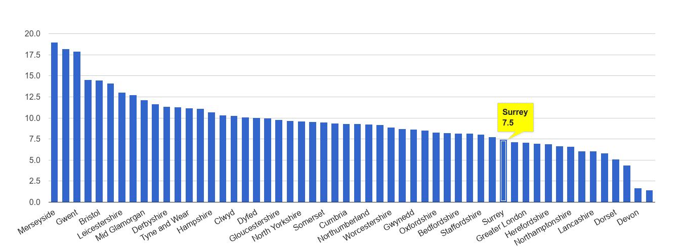 Surrey public order crime rate rank