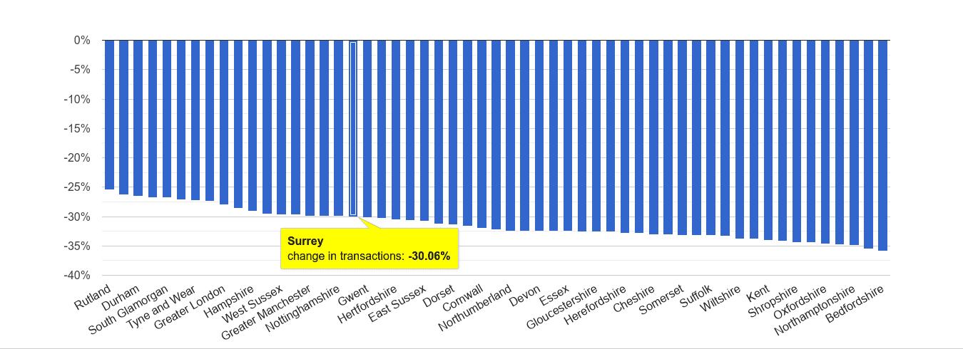 Surrey sales volume change rank