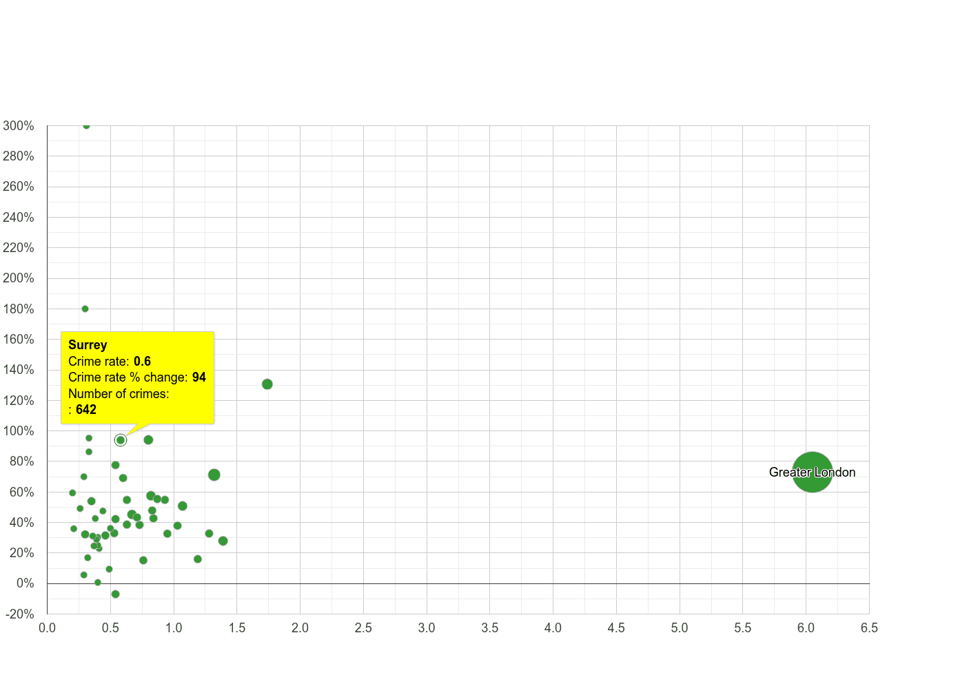 Surrey theft from the person crime rate compared to other counties