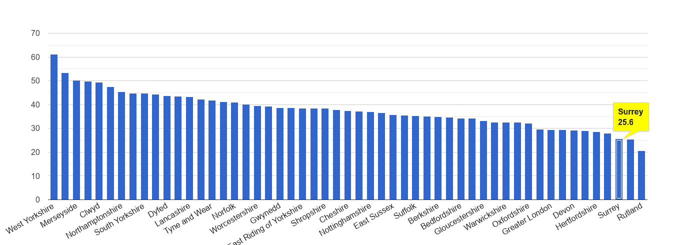Surrey violent crime rate rank