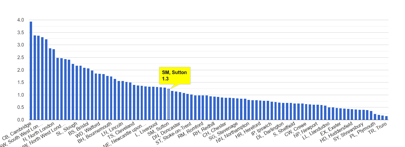 Sutton bicycle theft crime rate rank