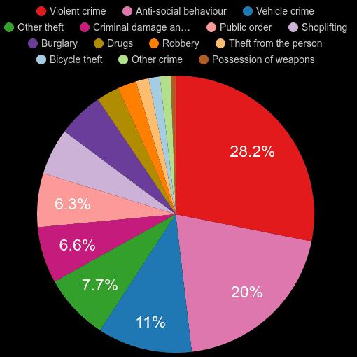 Sutton crime statistics