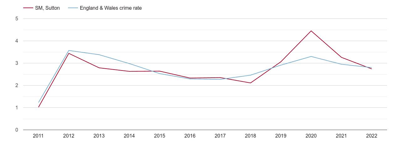 Sutton drugs crime rate