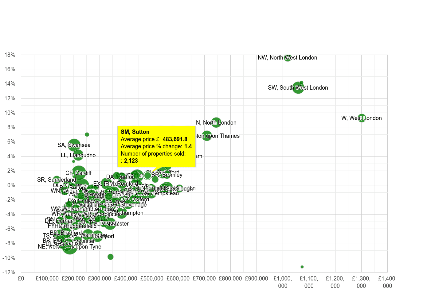 Sutton house prices compared to other areas