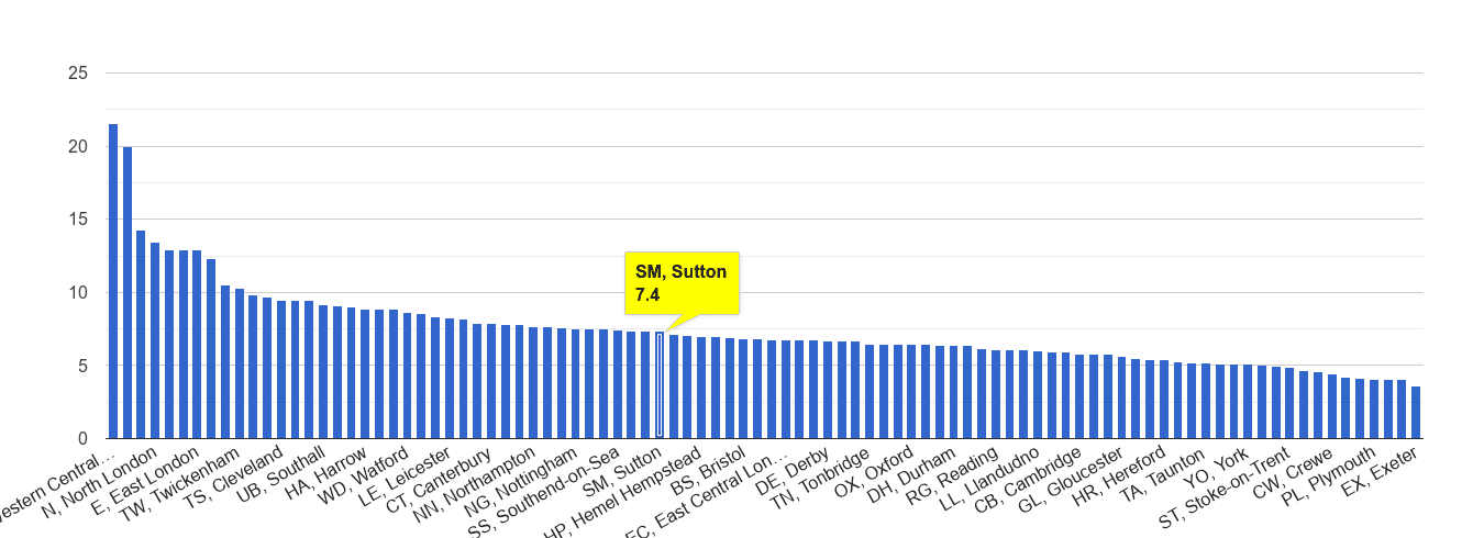 Sutton other theft crime rate rank