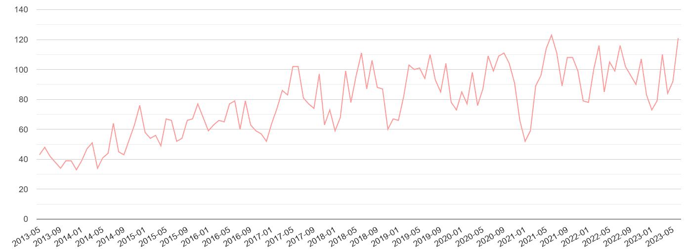 Sutton public order crime volume