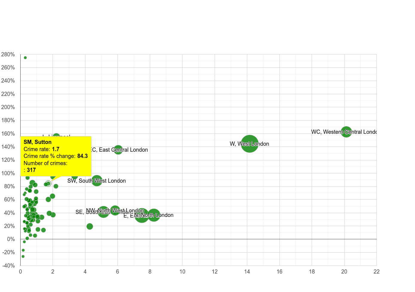 Sutton theft from the person crime rate compared to other areas