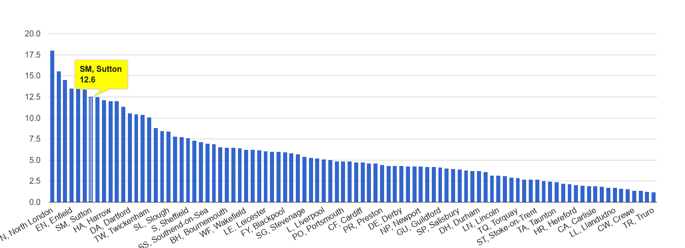 Sutton vehicle crime rate rank
