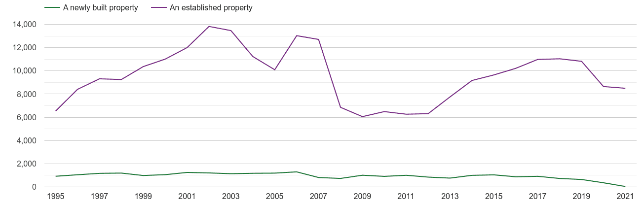 Swansea annual sales of new homes and older homes