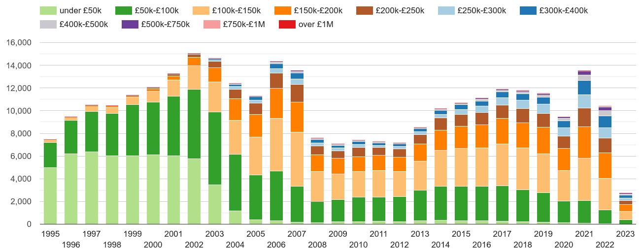 Swansea property sales volumes