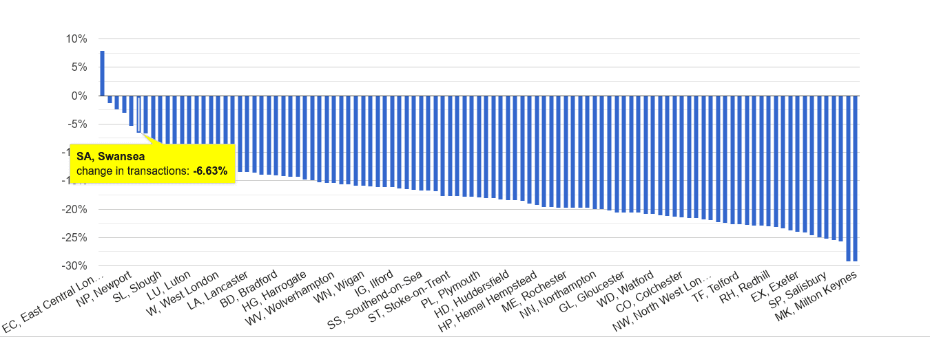 Swansea sales volume change rank